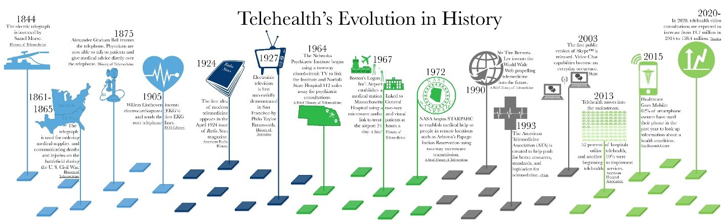 Telehealth's Evolution in History