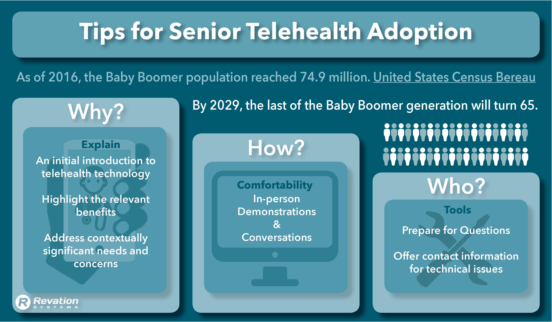 The Senior Blind Spot in Telehealth Adoption