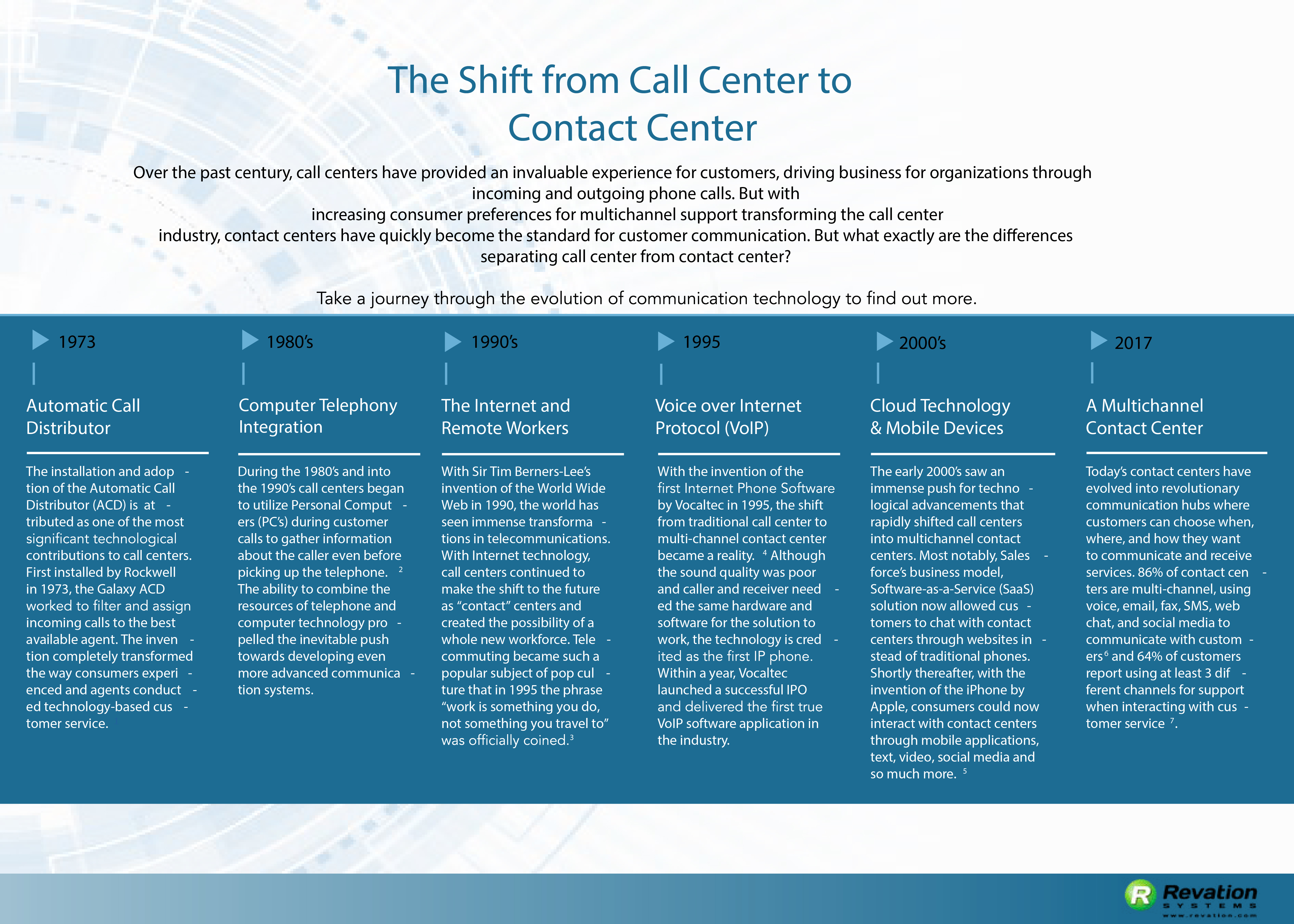 The Shift from Call Center to Contact Center